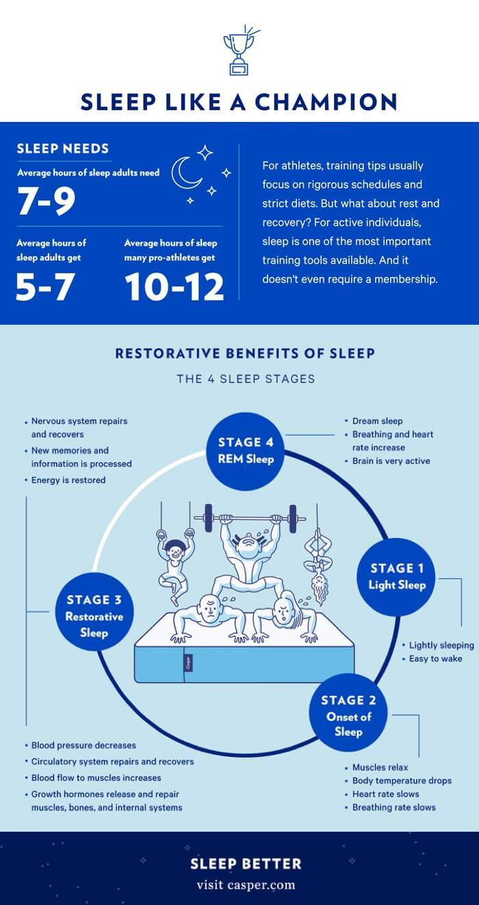Sleep and muscle recovery