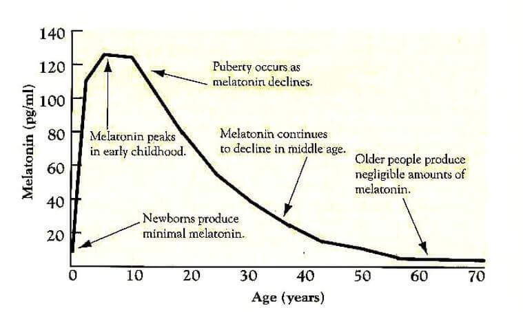 Melatonin and Aging