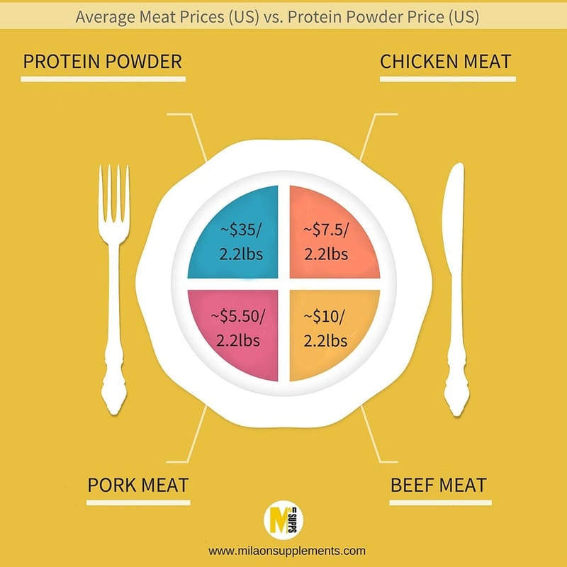 Protein Powder vs. Protein Foods