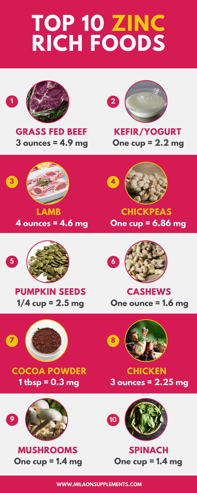 Top 10 Foods Rich In Zinc + Top 10 Zinc Supplements